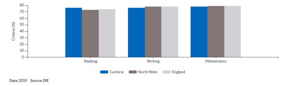 Children reaching the expected standard in reading, writing and maths for Cumbria for 2019