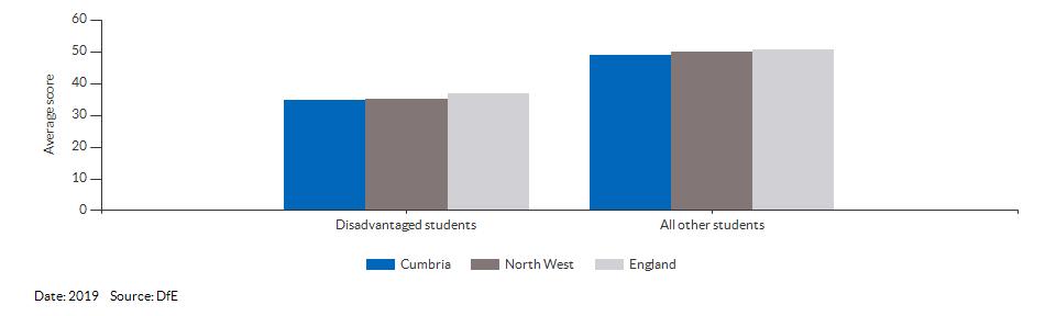 Average attainment 8 scores for Cumbria for 2019