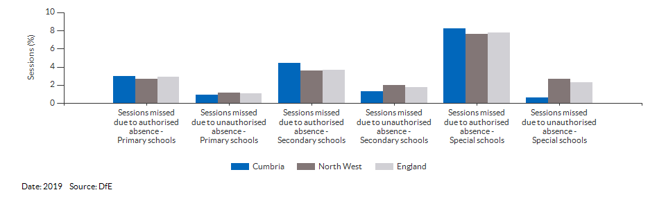 Absences in primary and secondary schools for Cumbria for 2019