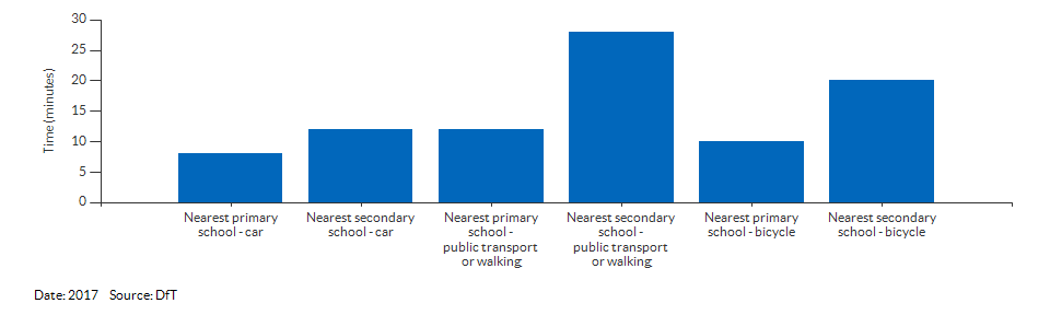 Travel time to the nearest primary or secondary school for Cumbria for 2017