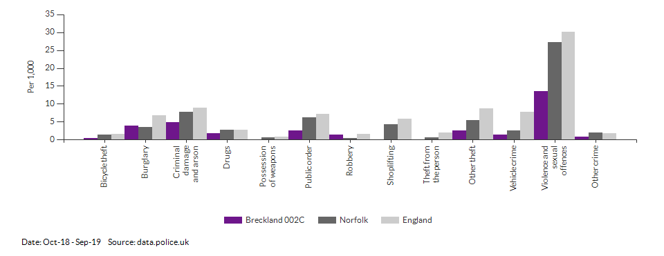 Crime rates by type for Breckland 002C for Oct-18 - Sep-19