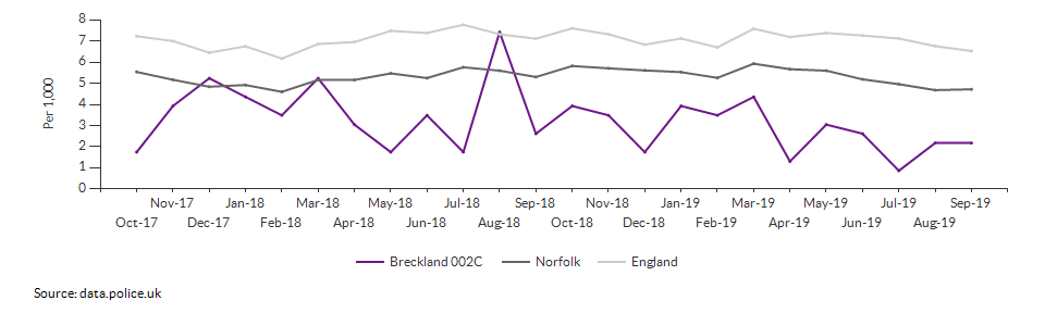 Total crime rate for Breckland 002C over time