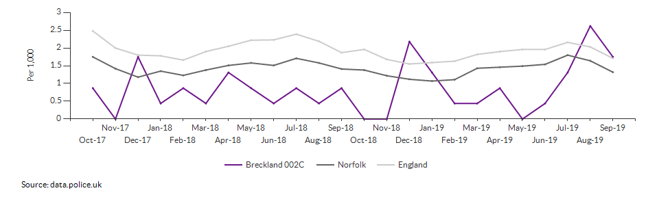 Anti-social behaviour rate for Breckland 002C over time