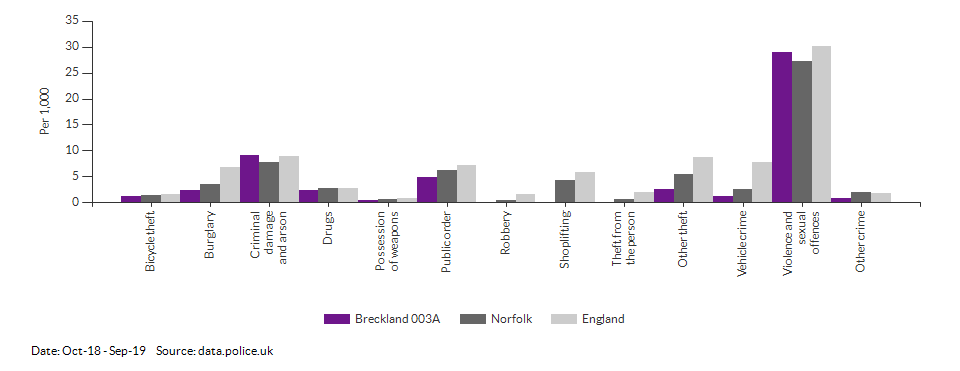 Crime rates by type for Breckland 003A for Oct-18 - Sep-19