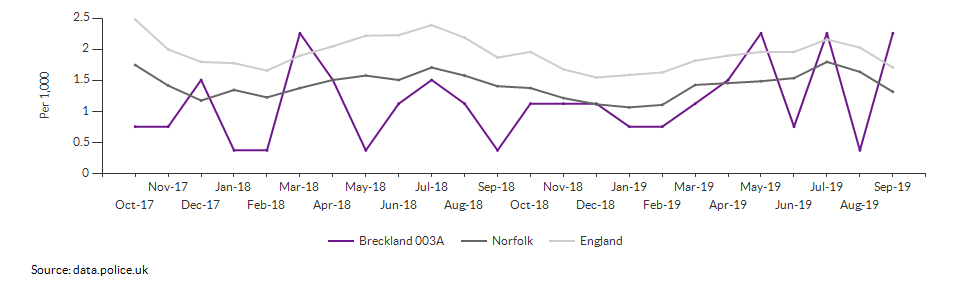 Anti-social behaviour rate for Breckland 003A over time