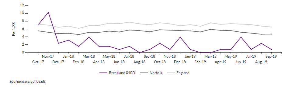 Total crime rate for Breckland 010D over time