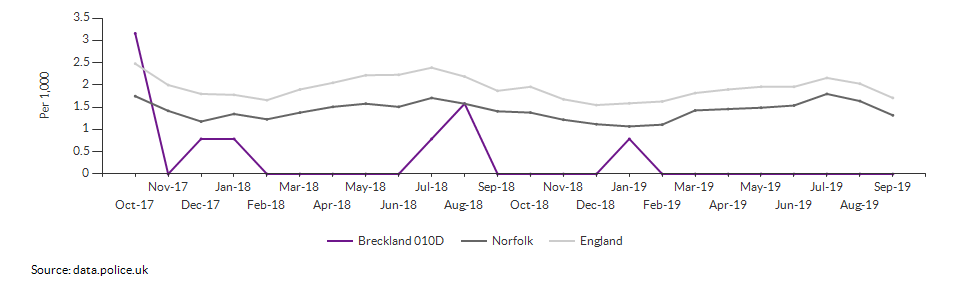 Anti-social behaviour rate for Breckland 010D over time