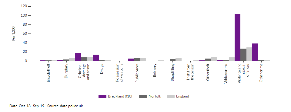Crime rates by type for Breckland 010F for Oct-18 - Sep-19