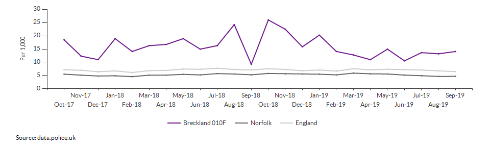 Total crime rate for Breckland 010F over time