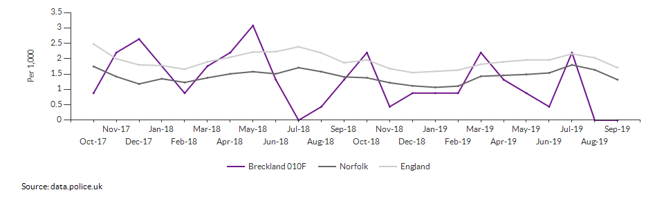 Anti-social behaviour rate for Breckland 010F over time