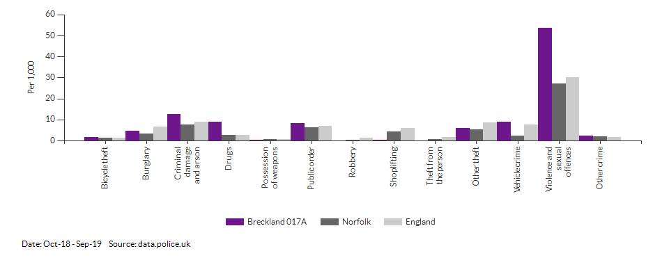 Crime rates by type for Breckland 017A for Oct-18 - Sep-19