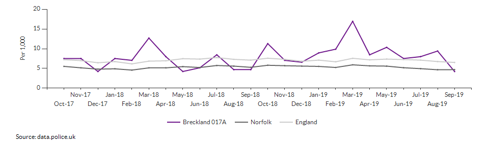 Total crime rate for Breckland 017A over time