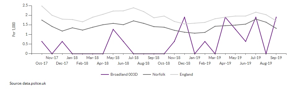 Anti-social behaviour rate for Broadland 003D over time