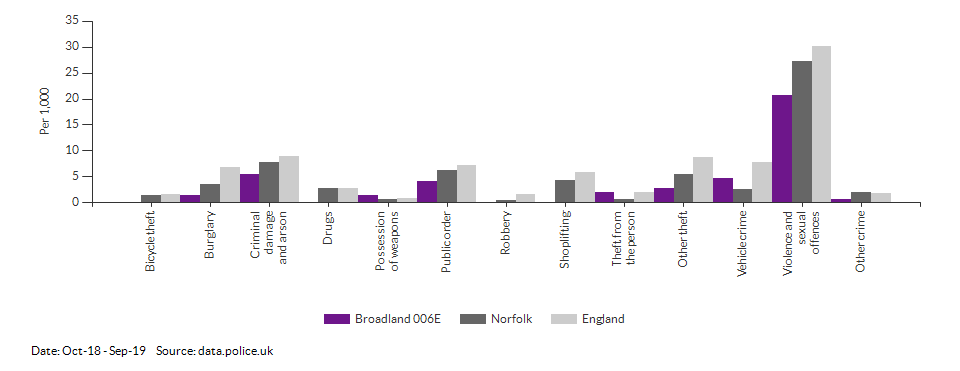 Crime rates by type for Broadland 006E for Oct-18 - Sep-19