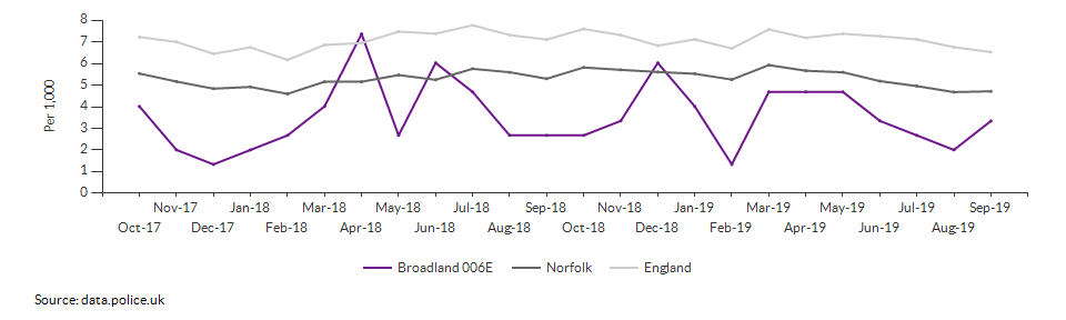 Total crime rate for Broadland 006E over time