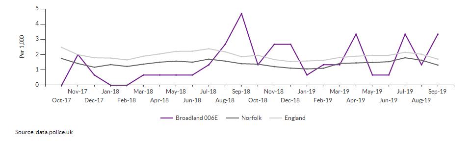Anti-social behaviour rate for Broadland 006E over time