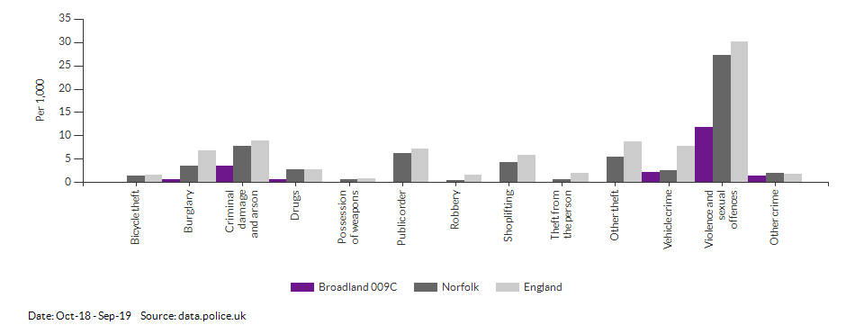 Crime rates by type for Broadland 009C for Oct-18 - Sep-19