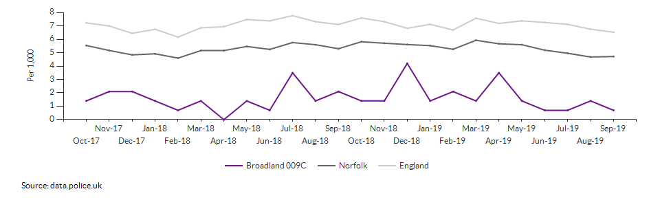 Total crime rate for Broadland 009C over time