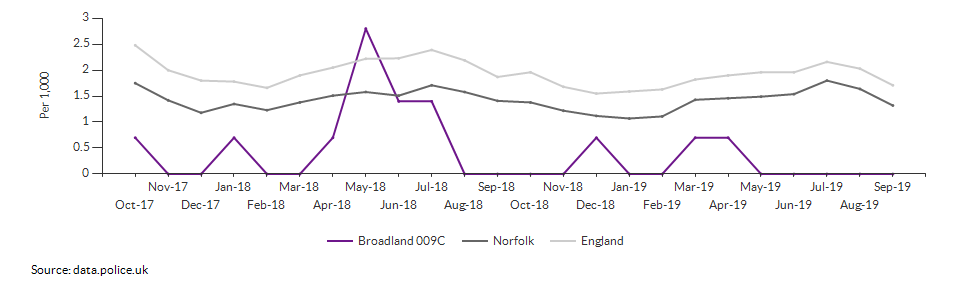 Anti-social behaviour rate for Broadland 009C over time