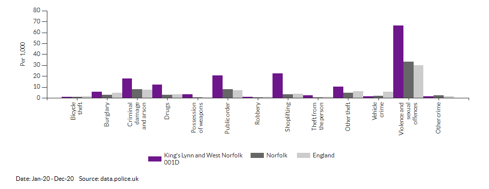 Crime rates by type for King's Lynn and West Norfolk 001D for Jan-20 - Dec-20