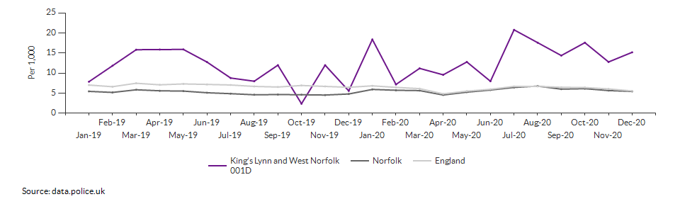 Total crime rate for King's Lynn and West Norfolk 001D over time