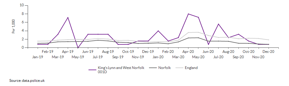 Anti-social behaviour rate for King's Lynn and West Norfolk 001D over time