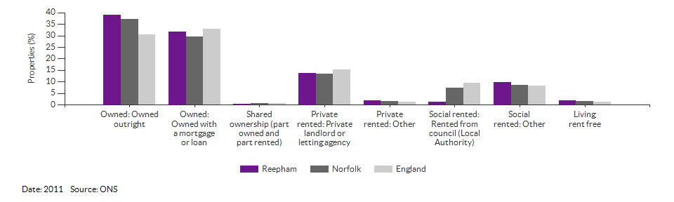 Self-reported health for Reepham for 2011
