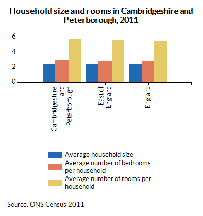 Household size and rooms in Cambridgeshire and Peterborough, 2011