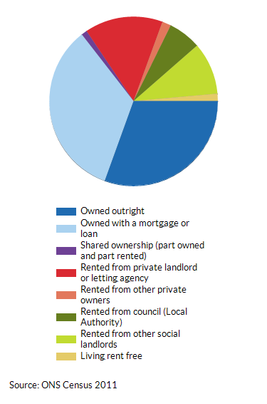 House ownership and tenancy in Cambridgeshire and Peterborough as a percentage (%) of total households (2011)
