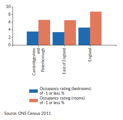 Occupancy ratings of -1 or less for households in Cambridgeshire and Peterborough