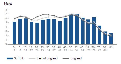 Population estimates - males