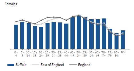 Population estimates - females