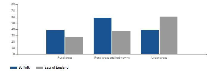 Rural-Urban Classification
