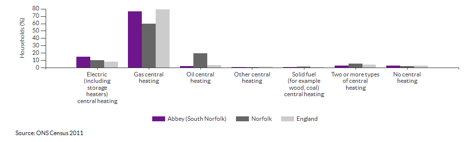 Household central heating in Abbey (South Norfolk) for 2011