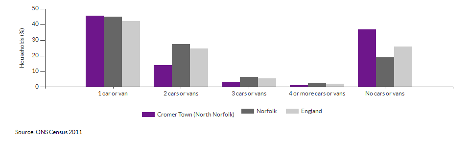 Number of cars or vans per household in Cromer Town (North Norfolk) for 2011