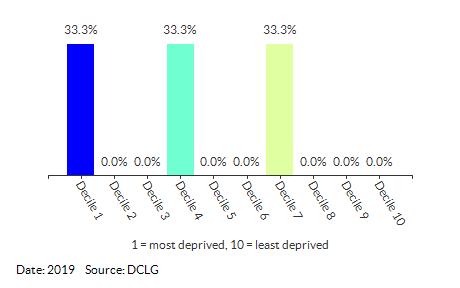 Proportion of LSOAs in Cromer Town (North Norfolk) by IDACI Decile