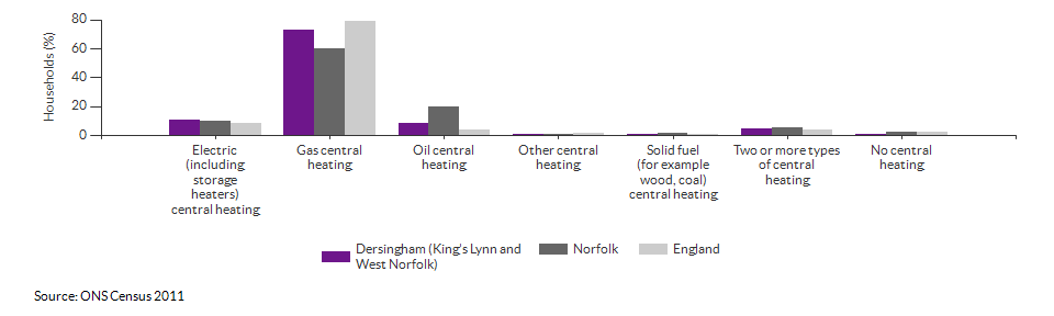 Household central heating in Dersingham (King's Lynn and West Norfolk) for 2011