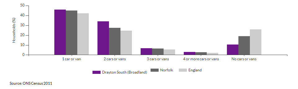 Number of cars or vans per household in Drayton South (Broadland) for 2011
