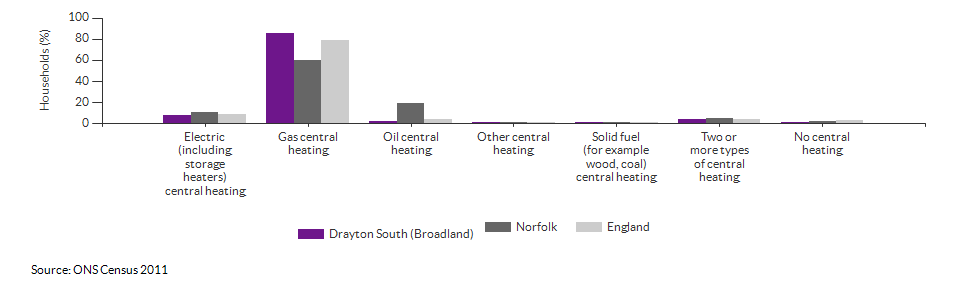 Household central heating in Drayton South (Broadland) for 2011