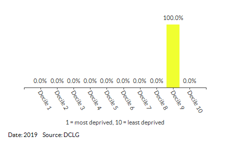Proportion of LSOAs in Drayton South (Broadland) by IDACI Decile