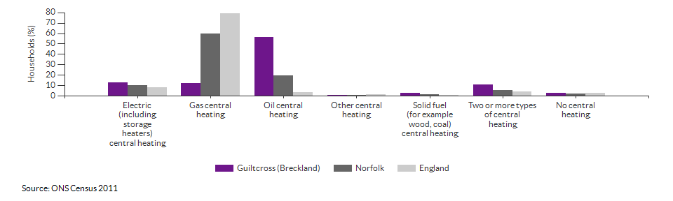 Household central heating in Guiltcross (Breckland) for 2011