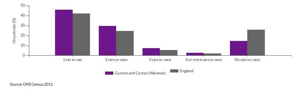 Number of cars or vans per household in Gunton and Corton (Waveney) for 2011