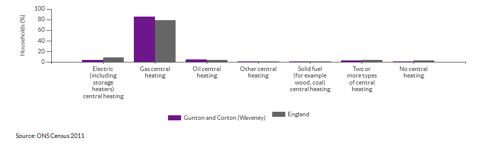 Household central heating in Gunton and Corton (Waveney) for 2011