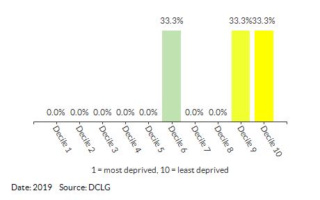Proportion of LSOAs in Gunton and Corton (Waveney) by IDACI Decile