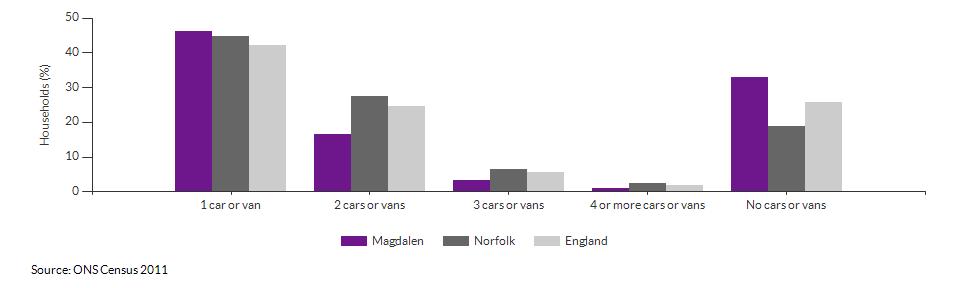 Number of cars or vans per household in Magdalen for 2011