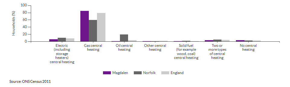 Household central heating in Magdalen for 2011