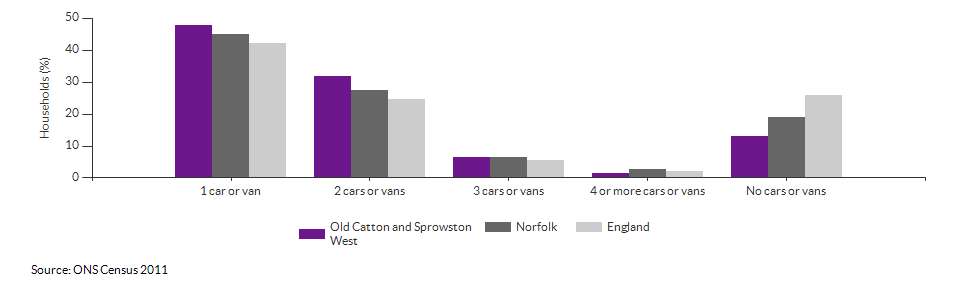Number of cars or vans per household in Old Catton and Sprowston West for 2011