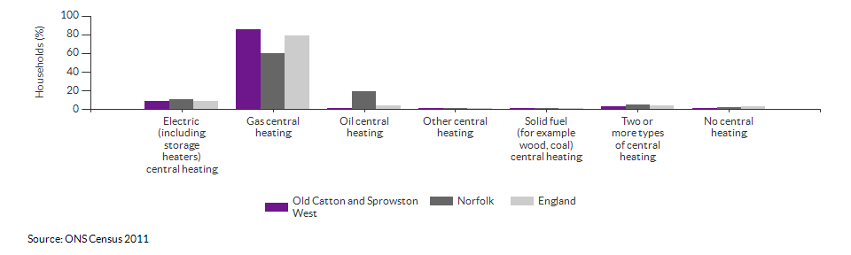 Household central heating in Old Catton and Sprowston West for 2011
