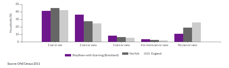 Number of cars or vans per household in Shipdham-with-Scarning (Breckland) for 2011