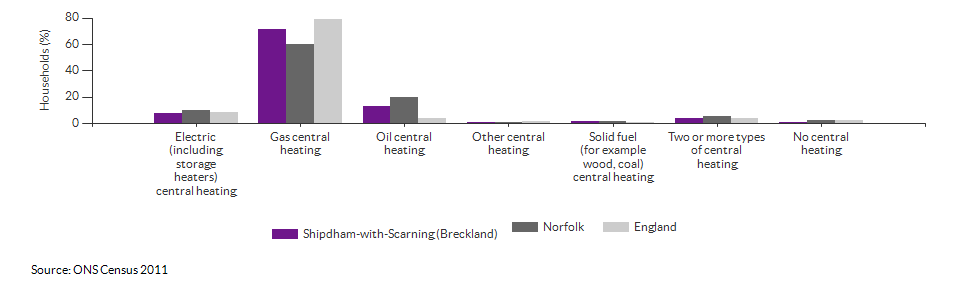 Household central heating in Shipdham-with-Scarning (Breckland) for 2011
